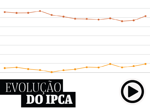 Indicadores - Evolu��o do IPCA