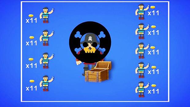 Se os piratas te matarem, e repartirem o tesouro em partes iguais, cada um ficaria com 11 moedas