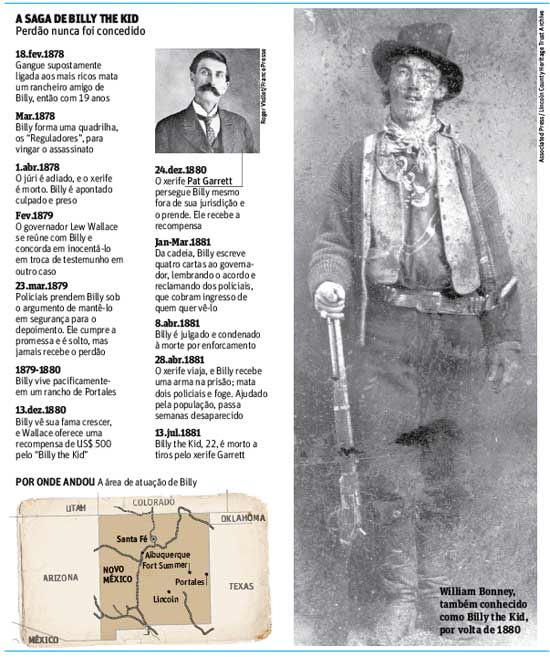 Billy the Kid por volta de 1800; governador nega perdão a lendário fora da lei