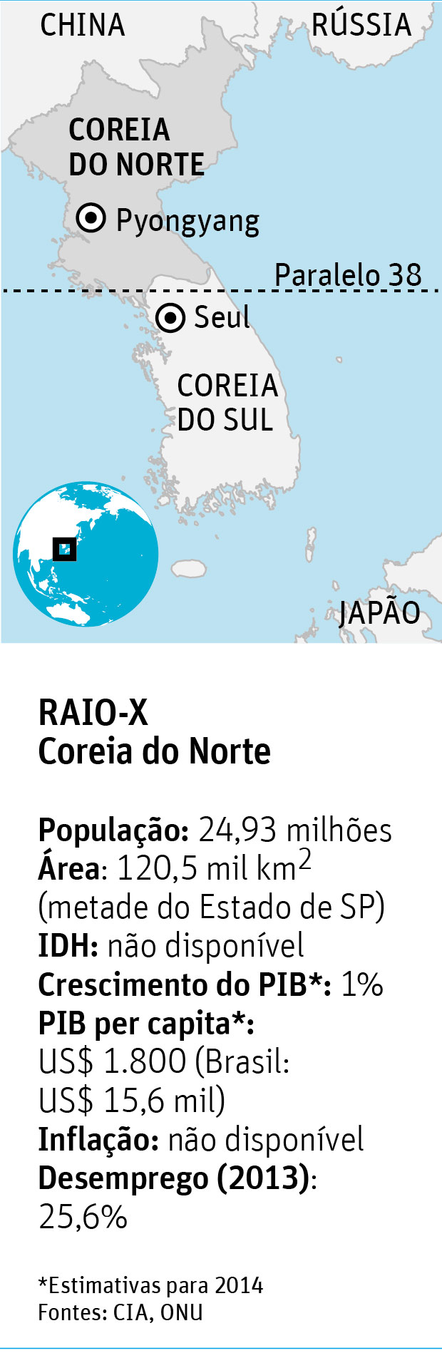 Raio-x Coreia do Norte