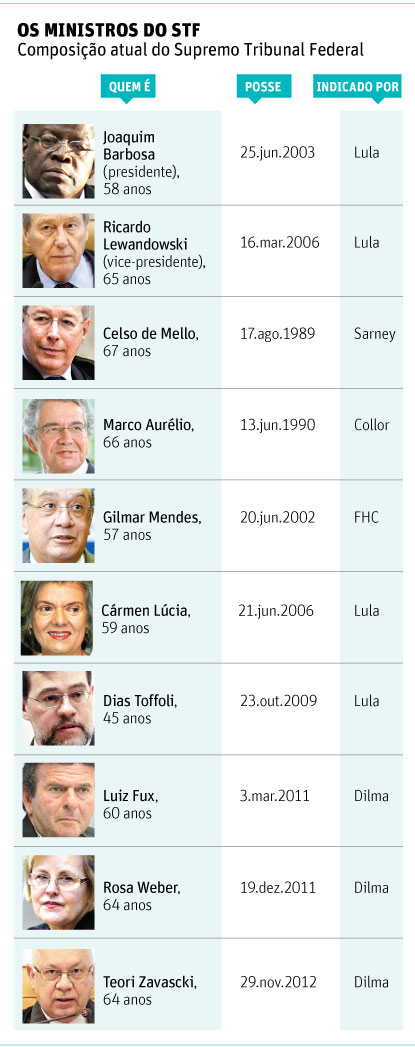 OS MINISTROS DO STF Composi��o atual do Supremo Tribunal Federal