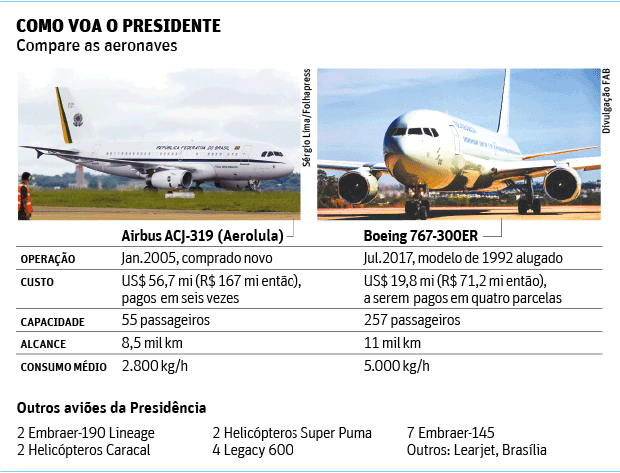 COMO VOA O PRESIDENTE Compare as aeronaves