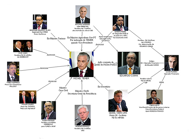 Esquema elaborado pela Policia Federal em relat�rio sobre 'quadrilh�o' do PMDB