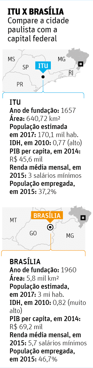 Itu x Bras�liaCompare a cidade paulista com a capital federal