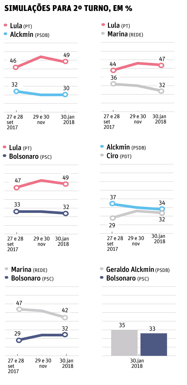 Datafolha 31.jan - 2º turno