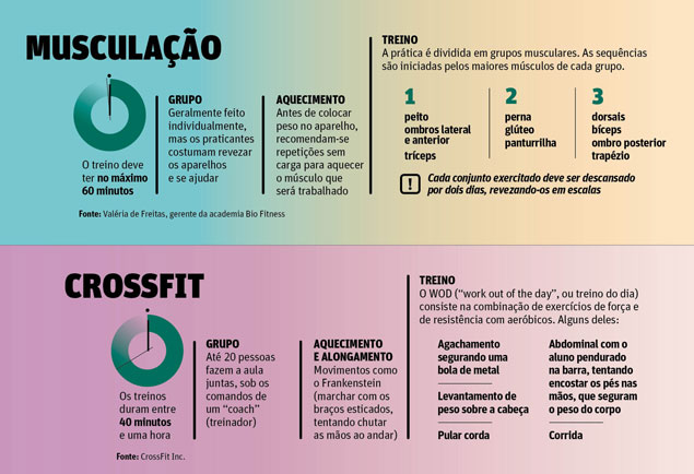 musculacao x crossfit
