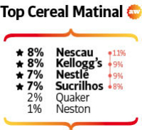 Top of Mind 2016 - cereal matinal