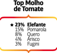 Top of Mind 2016 - molho de tomate