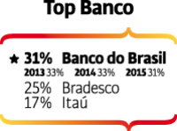 Top of Mind 2016 - bancos