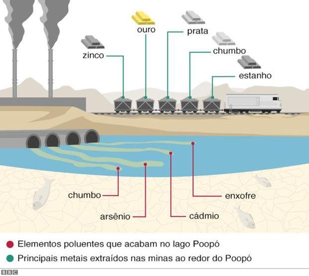 A mineração é uma atividade econômica fundamental para o departamento de Oruro