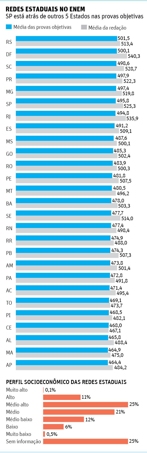 REDES ESTADUAIS NO ENEMSP está atrás de outros 5 Estados nas provas objetivas