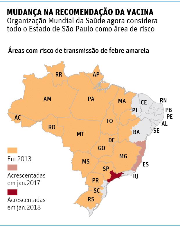 MUDANÇA NA RECOMENDAÇÃO DA VACINAOrganização Mundial da Saúde agora considera todo o Estado de São Paulo como área de risco