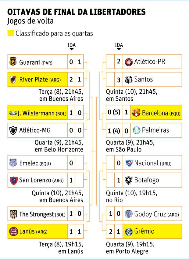 Chaves da Libertadores 10.ago