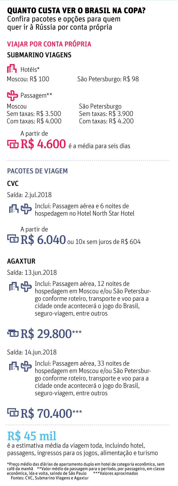 Quanto custa ver o Brasil na Copa? Confira pacotes e opções para quemquer ir à Rússia por conta própria