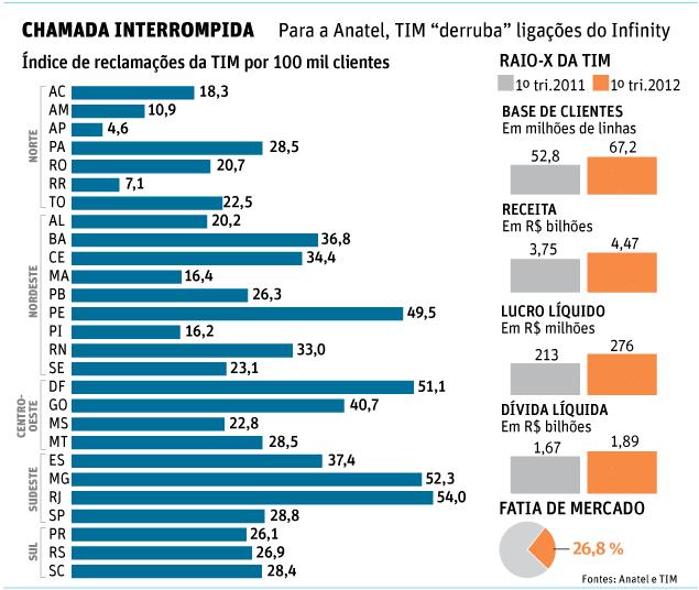"""CHAMADA INTERROMPIDA Para a Anatel, TIM """"derruba"""" ligações do Infinity"""
