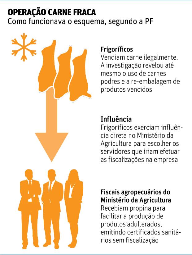 OPERACÃO CARNE FRACA - Como funcionava o esquema, segundo a PF