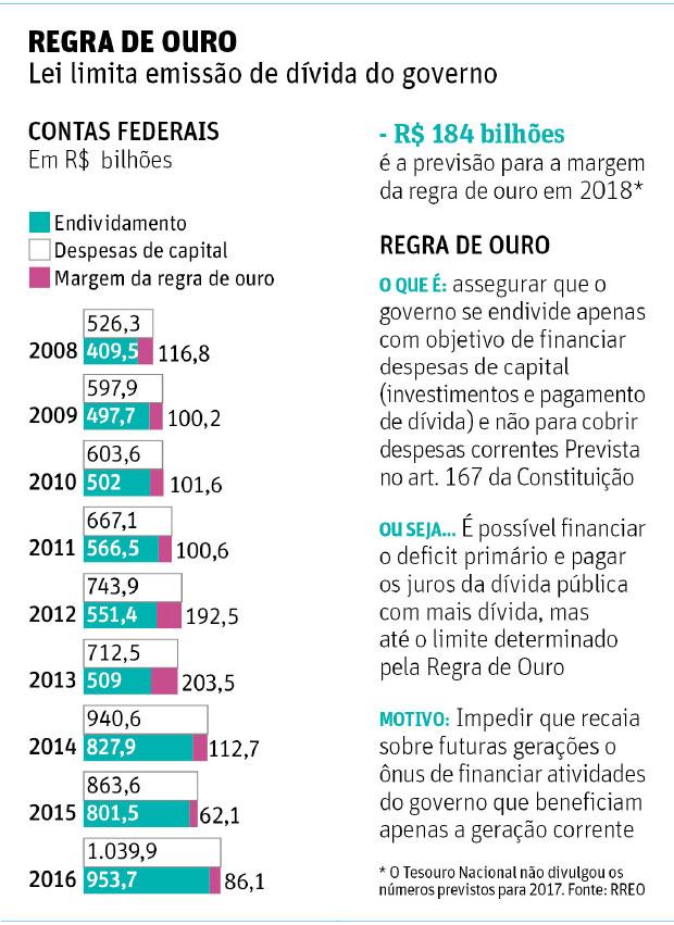 REGRA DE OUROLei limita emissão de dívida do governo