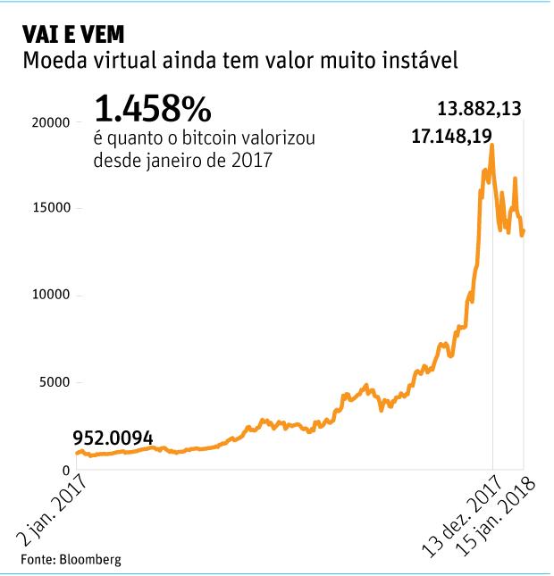 Vai e vemMoeda virtual ainda tem valor muito instável