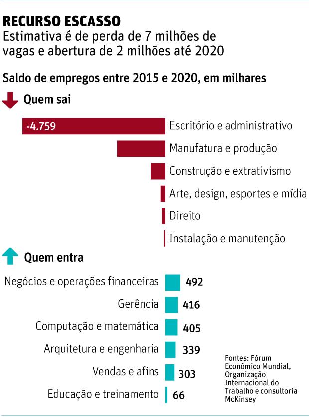 RECURSO ESCASSO Estimativa é de perda de 7 milhões de vagas e abertura de 2 milhões até 2020