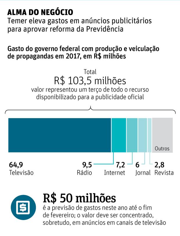 ALMA DO NEGÓCIO Temer eleva gastos em anúncios publicitários para aprovar reforma da Previdência