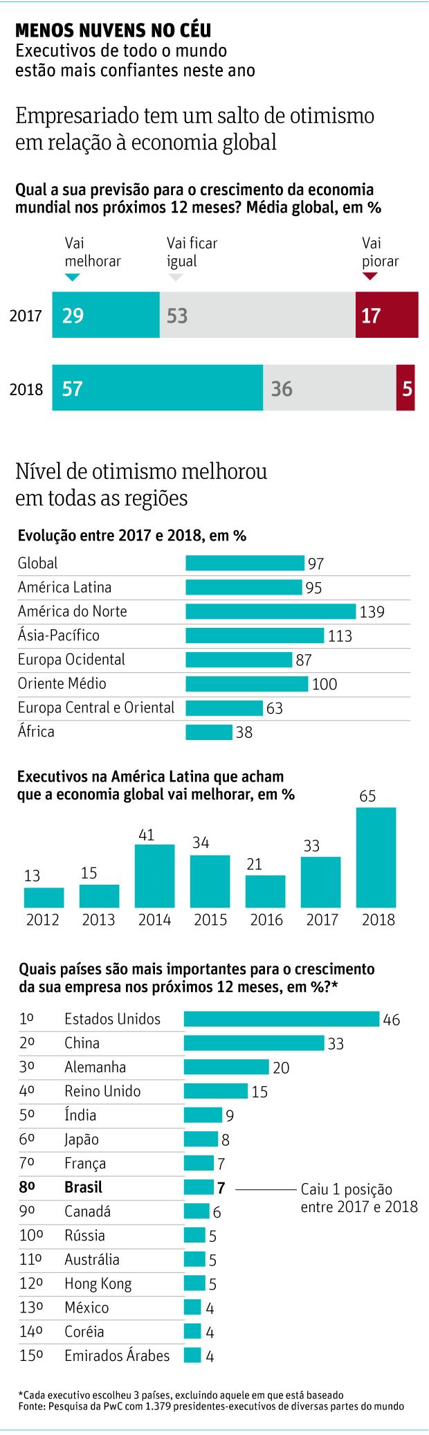 MENOS NUVENS NO CÉU Executivos de todo o mundo estão mais confiantes neste ano