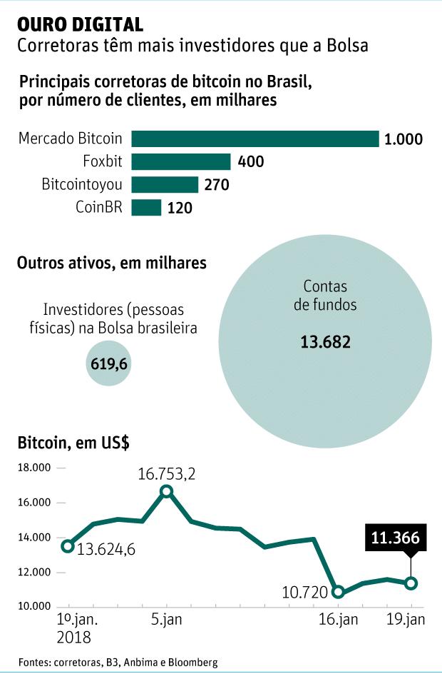 OURO DIGITAL Corretoras têm mais investidores que a Bolsa