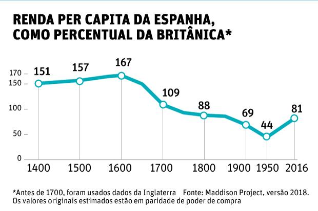 Renda per capita da espanha, como percentual da britânica*