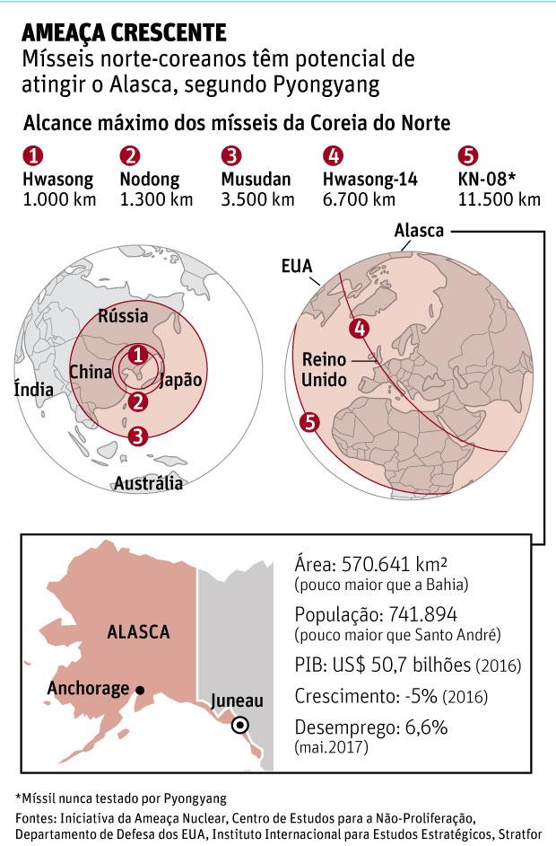 AMEAÇA CRESCENTEMísseis norte-coreanos têm potencial de atingir o Alasca, segundo Pyongyang