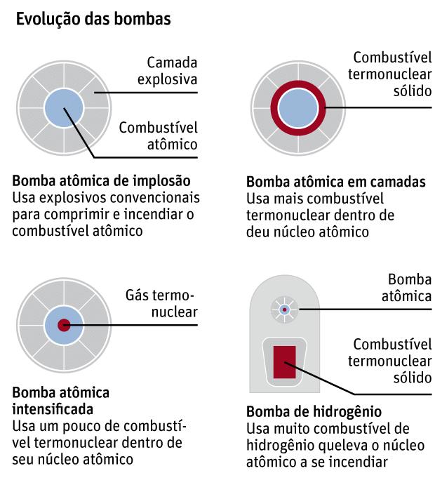 Evolução das Bombas
