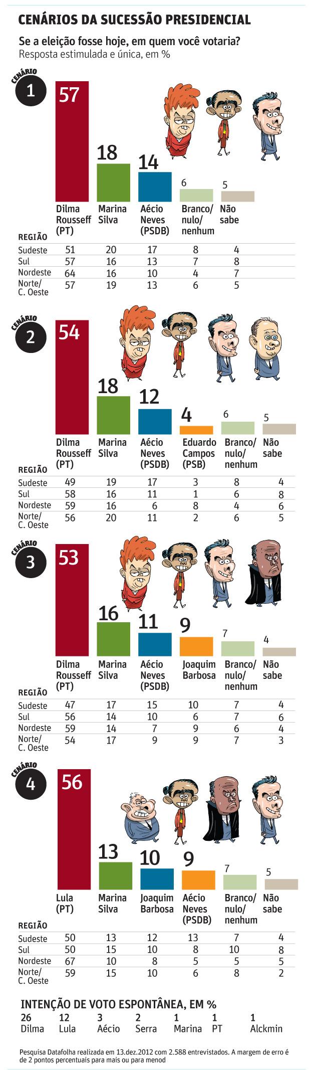Se a eleição fosse hoje, em quem você votaria? Resposta estimulada e única, em %CENÁRIOS DA SUCESSÃO PRESIDENCIAL