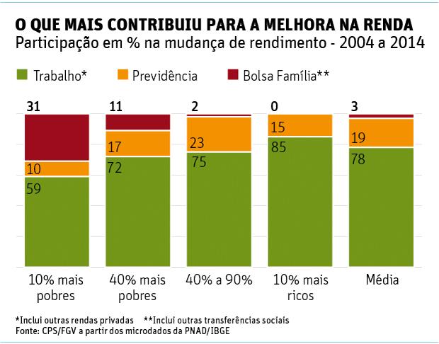 O QUE MAIS CONTRIBUIU PARA A MELHORA NA RENDAParticipação em % na mudança de rendimento - 2004 a 2014
