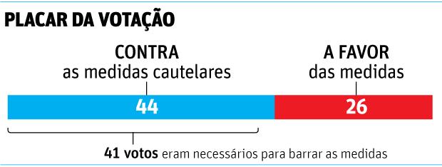 Medidas cautelares contra Aécio - Placar da votação no Senado