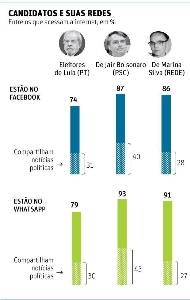 COMO OS BRASILEIROS SE INFORMAM Pesquisa Datafolha sobre o noticiário político