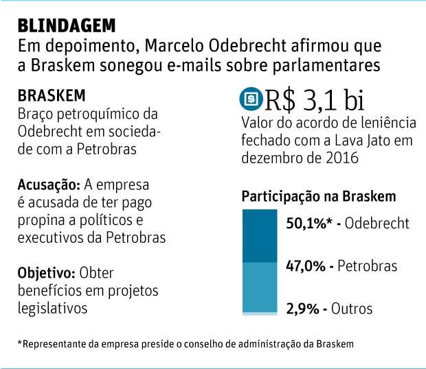 Marcelo Odebrecht afirmou que Braskem sonegou e-mails sobre parlamentares