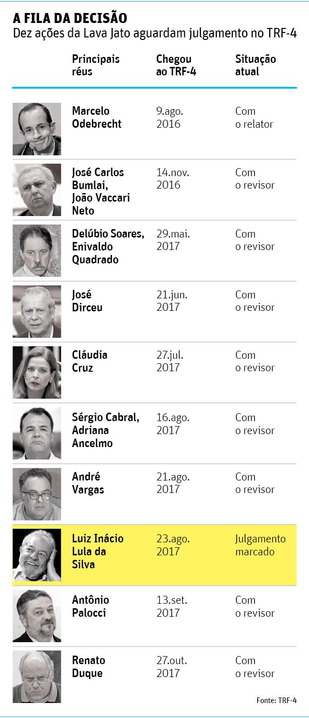 A FILA DA DECISÃODez ações da Lava Jato aguardam julgamento no TRF-4