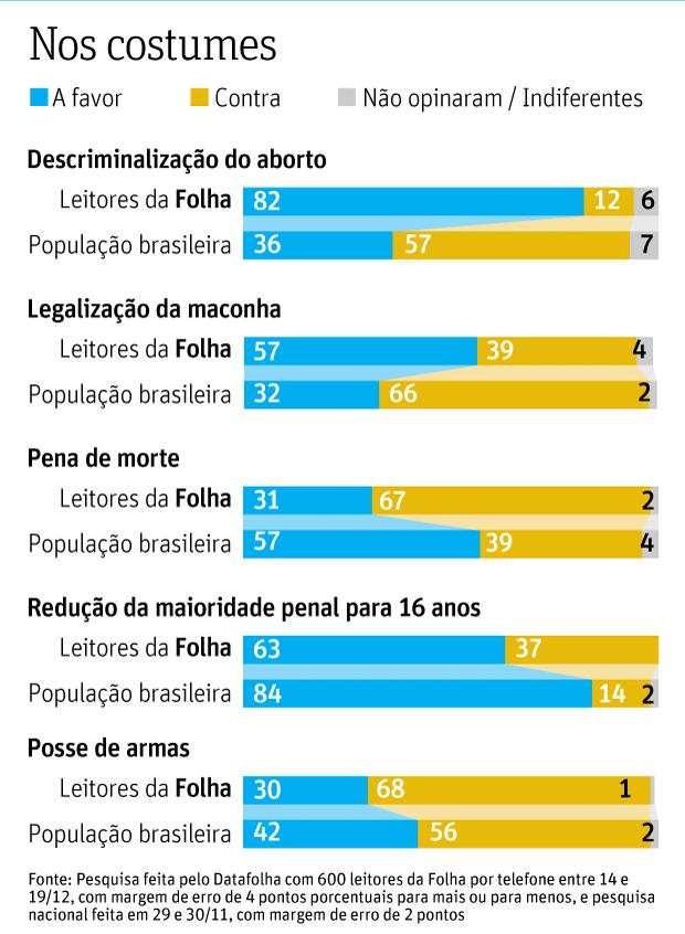 O QUE PENSAM OS LEITORES Pesquisa mostra contraste entre opiniões dos leitores da Folha e as do conjunto da população