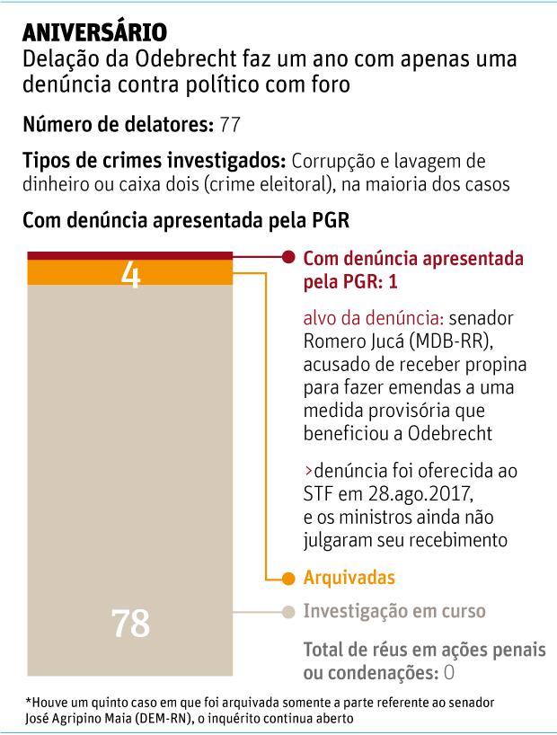 ANIVERSÁRIODelação da Odebrecht faz um ano com apenas uma denúncia contra político com foro