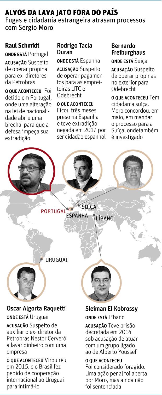 ALVOS DA LAVA JATO FORA DO PAÍSFugas e cidadania estrangeira atrasam processos com Sergio Moro