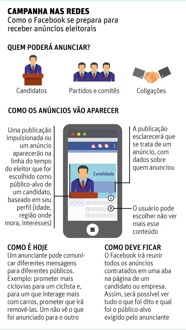 Campanha nas redesComo o Facebook se prepara para receber anúncios eleitorais