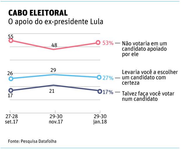 Datafolha 31.jan - cabo eleitoral
