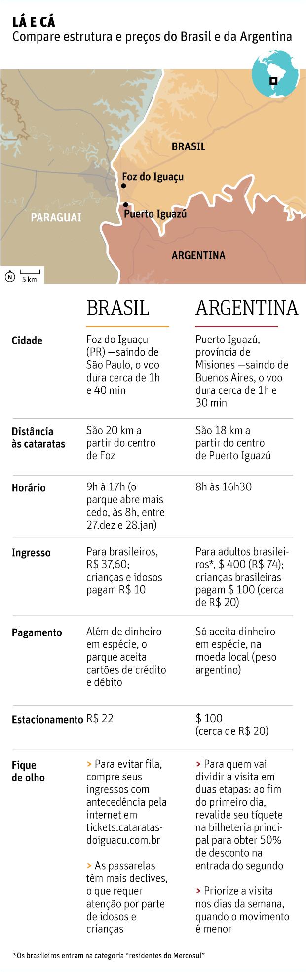 LÁ E CÁ Compare estrutura e preços do Brasil e da Argentina