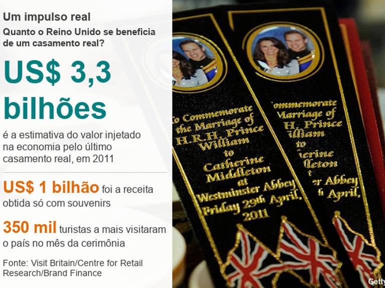 Ganhos previstos para o Reino Unido com o casamento chegam aos US$ 3,3 bilhões