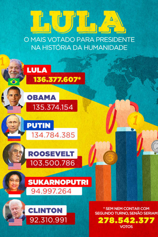 Cartaz com ranking de mais votados na humanidade, com Lula em primeiro lugar, seguido por Obama, Putin, Roosevelt, Sukarnoputrin e Clinton. Ao lado, mãos seguram medalhas