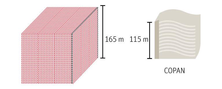 Considerando canudos de6milímetros de diâmetro, ovolume ocupadopelo total usado pelos brasileiros em um ano equivale a um cubo de165 metros de aresta,  50 metros mais alto que o Copan, em São Paulo.