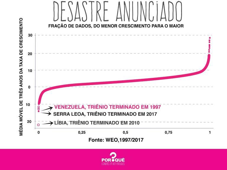 Gráfico sobre a crise na Venezuela