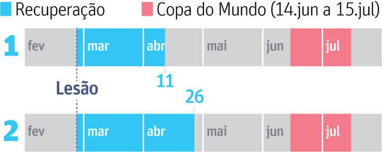 Linha do tempo das possíveis recuperações do Neymar