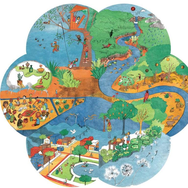 Diagrama mostram os temas que serão abordados no programa EcoAtivos do Instituto Alana patrocinado pelo Pnuma