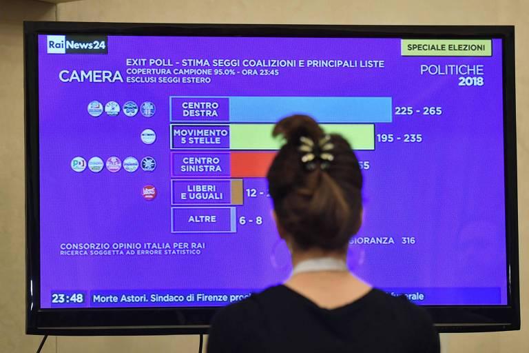 Mulher olha tela com resultado de pesquisa boca-de-urna da eleição italiana na segunda (5), em Roma