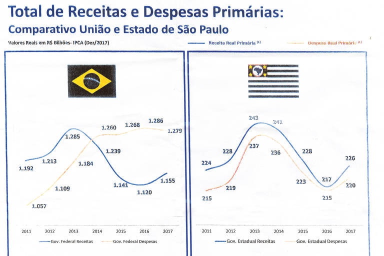 """Um dos gráficos que Alckmin chama de """"cartões de visita"""", comparando índices de SP e do Brasil. O documento mostra a  Receita e as despesas Primárias do estado de São Paulo."""