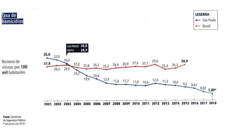 Documento da Secretaria de Segurança Pública de São Paulo mostra redução taxa de homicídios até janeiro de 2018